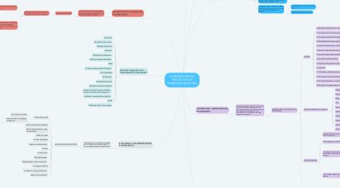 Mind Map: ELABORACIÓN DE PROYECTOS DE INTERVENCIÓN SOCIAL