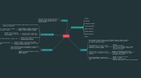 Mind Map: SINTAXE