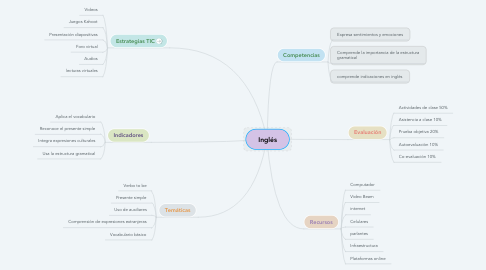 Mind Map: Inglés
