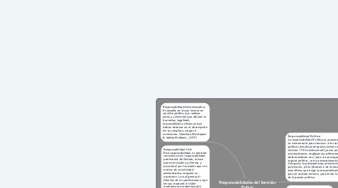 Mind Map: Responsabilidades del Servidor Pubico
