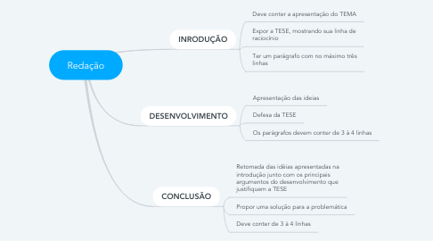 Mind Map: Redação