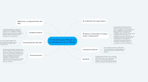 Mind Map: Los factores que influyen en la satisfacción en el trabajo