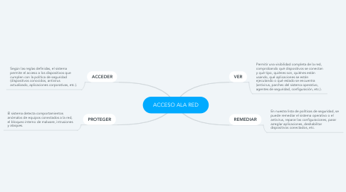 Mind Map: ACCESO ALA RED