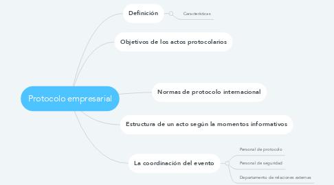 Mind Map: Protocolo empresarial