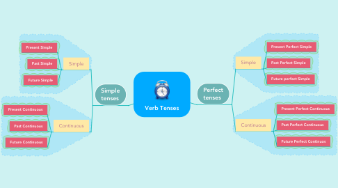 Mind Map: Verb Tenses