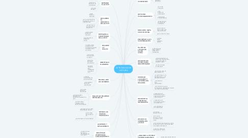 Mind Map: 22 TECNICAS DE LECTURA
