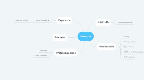 Mind Map: Resume