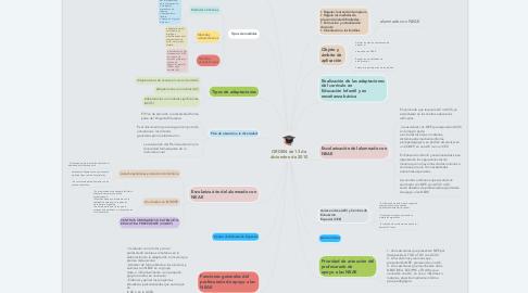 Mind Map: ORDEN de 13 de diciembre de 2010