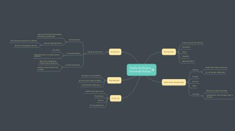 Mind Map: Huella Ecológica (Humedal Neuta)