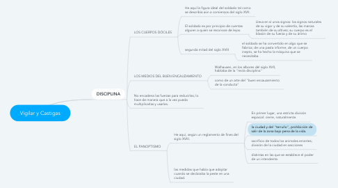 Mind Map: Vigilar y Castigas