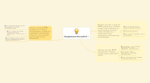 Mind Map: Продвижение МосгорБТИ