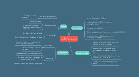 Mind Map: Quinhentismo  literatura de catequese