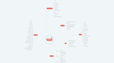 Mind Map: KRIATIV