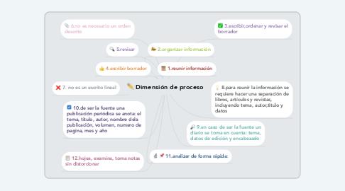 Mind Map: Dimensión de proceso