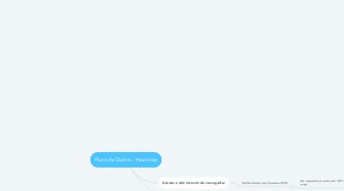 Mind Map: Fluxo de Dados - Heatmap