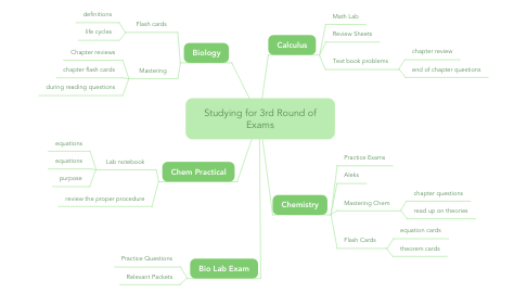 Mind Map: Studying for 3rd Round of Exams