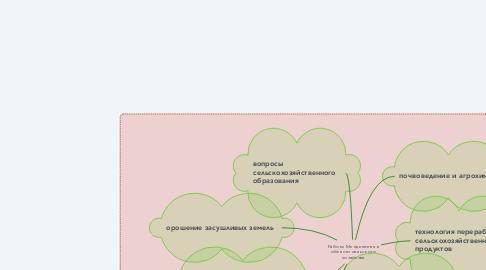 Mind Map: Работы Менделеева в области сельского хозяйства