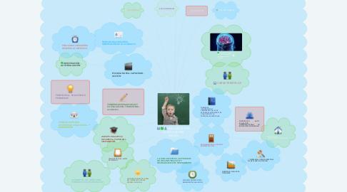 Mind Map: EVALUACIÓN EN LA EDUCACIÓN INICIAL