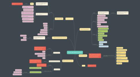 Mind Map: Gestion del Talento Humano