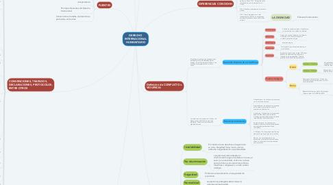 Mind Map: DERECHO INTERNACIONAL HUMANITARIO