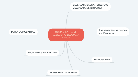 Mind Map: HERRAMIENTAS DE  CALIDAD, APLICADAS A  SALUD