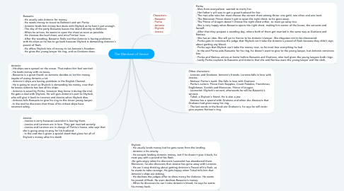 Mind Map: The Merchant of Venice