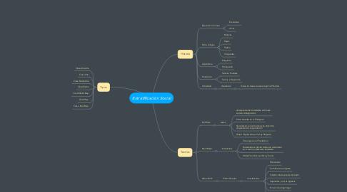 Mind Map: Estratificación Social