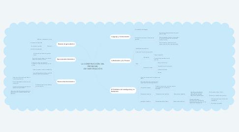 Mind Map: LA CONSTRUCCIÓN DEL  PROBLEMA  DE INVESTIGACIÓN
