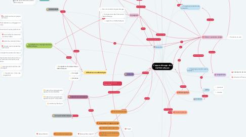 Mind Map: L'apprentissage des mathématiques