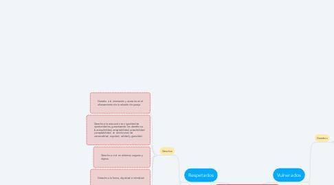 "Mind Map: PELÍCULA ""FIN DE SEMANA EN FAMILIA"" DIRIGIDA POR BENJAMÍN EPPS"