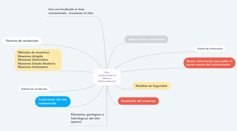 Mind Map: Sitio contaminado en México (Hidrocarburos)