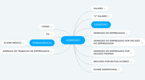 Mind Map: ADMISSÃO