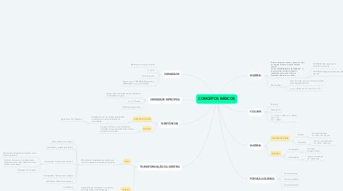 Mind Map: CONCEITOS BÁSICOS