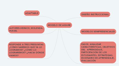 Mind Map: MODELO DE ASSURE