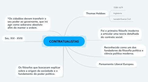 Mind Map: CONTRATUALISTAS