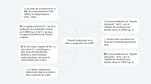 Mind Map: Potasio inadecuado en la dieta y progresión de la ERC.