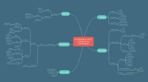 Mind Map: ENSEÑAR A LEER Y ESCRIBIR EN LA UNIVERSIDAD