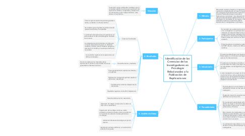 Mind Map: Psicobiología de la ira