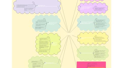 Mind Map: DE LAS INFRACCIONES