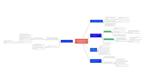 Mind Map: EL FUTURO DE LAS PROFESIONES