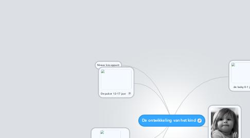Mind Map: De ontwikkeling van het kind