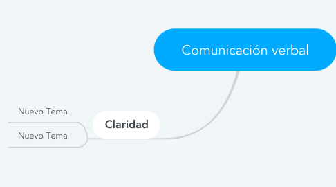 Mind Map: Comunicación verbal