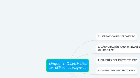 Mind Map: Etapas de Impletaciòn de ERP en la empresa