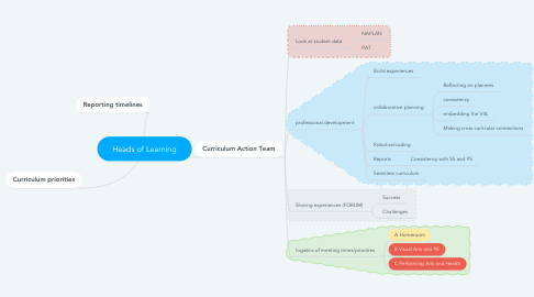 Mind Map: Heads of Learning