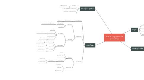 Mind Map: Teorias cognitivas del aprendizaje