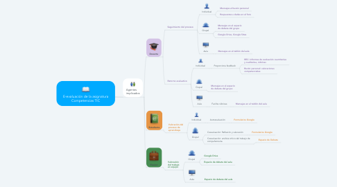 Mind Map: E-evaluación de la asignatura Competencias TIC