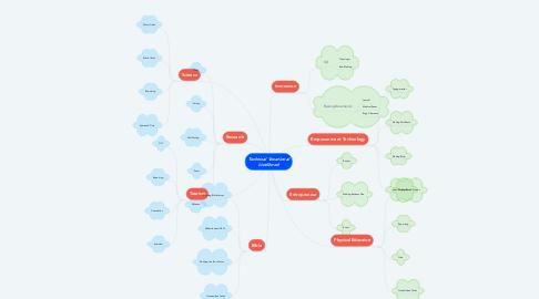 Mind Map: Technical Vocational Livelihood