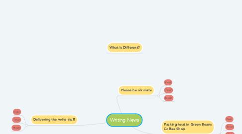 Mind Map: Writing News