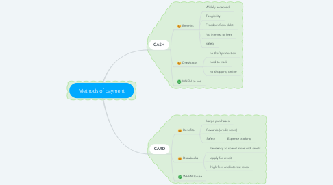 Mind Map: Methods of payment