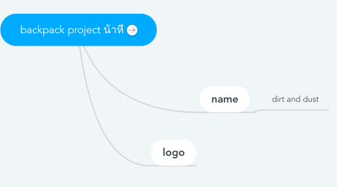 Mind Map: backpack project น้าหี